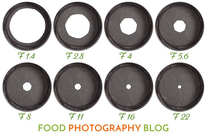 Apertures and F-stops | Food Photography Blog